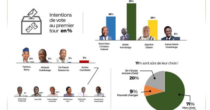 Présidentielle 2020: Eddie Komboïgo devant Marc Kaboré et Zéphirin Diabré au 1er tour selon un sondage au Burkina Faso